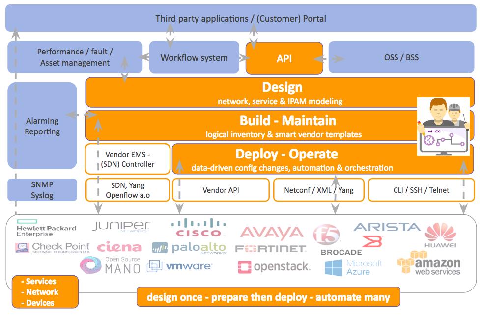 Network Automation Framework- NetYCE