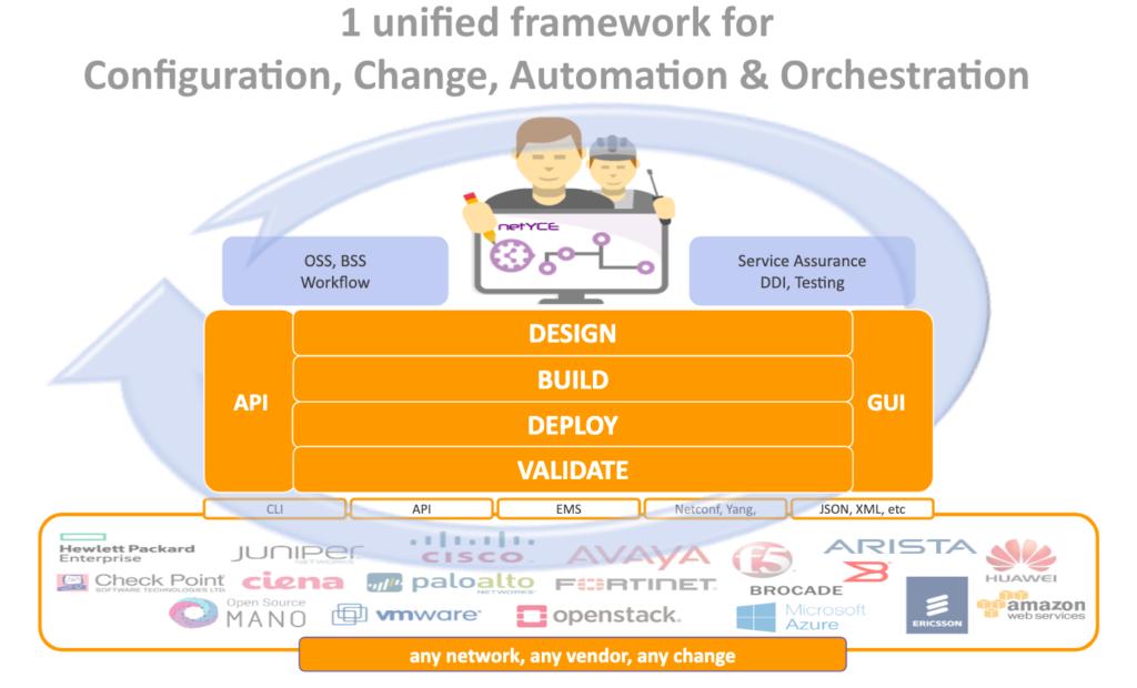 3  Design-driven Orchestration