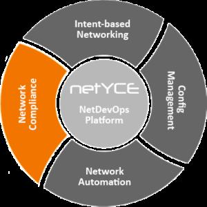 NetYCE Platform